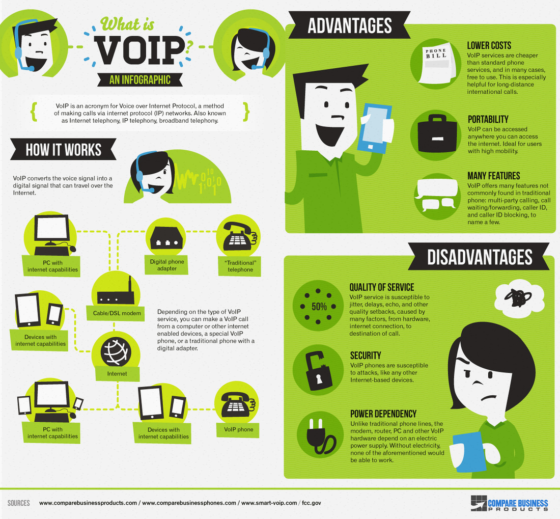 advantages and disadvantages of voip What are the advantages and disadvantages of VoIP? - Angelina Desouza